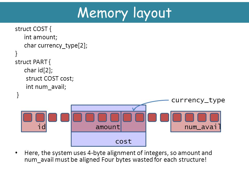 Memory layout struct COST { int amount; char currency_type[2]; }
